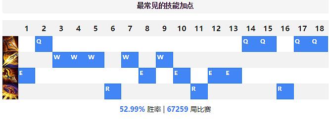 LOLS8野区一哥德邦总管赵信符文天赋出装玩法分析攻略