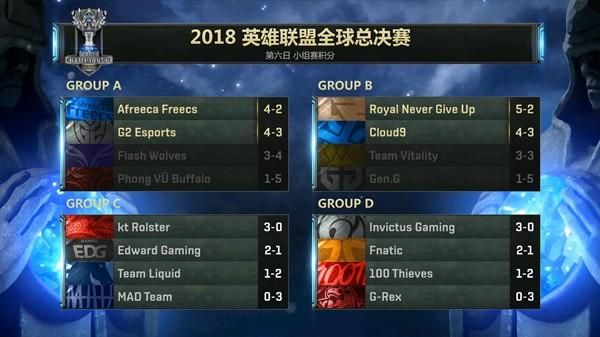 英雄联盟S8世界赛小组赛A组赛程:AFS逆袭登榜首 G2复仇FW晋级八强