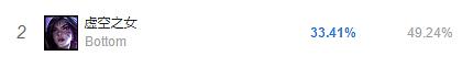 LOLS8虚空之女卡莎刺客收割型AD出场率高居第二