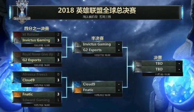2018英雄联盟S8世界赛后:韩援或许不再喜欢LPL