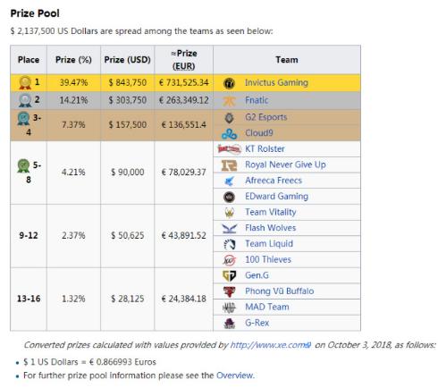 英雄联盟S8全球总决赛最终奖金公布:IG战队将获得冠军奖金84万美金