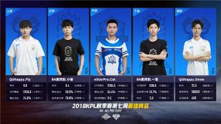 王者荣耀KPL联赛哪家强?东部西部、成都上海电竞底蕴哪家更雄厚?