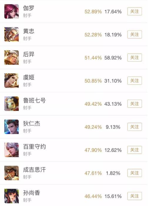 王者荣耀s13赛季边路射手如何针对?星耀局选取哪些英雄比较好?