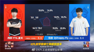 王者荣耀KPL职业联赛秋季赛第七周最佳选手数据报告