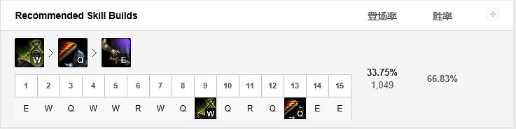 LOL季前赛胜率第一打野武器大师_S9贾克斯天赋符文出装攻略