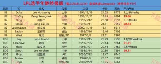 英雄联盟LPL战队平均年龄:IG最年轻;V5最年长!