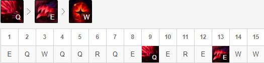 LOLRNG小虎乌鸦中单玩法_S8诺克萨斯统领斯维因天赋符文出装加点比赛复盘玩法攻略
