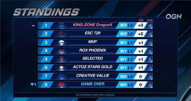 王者荣耀KEKPL第二周赛事预测分析:KZ战队将延续不败纪录