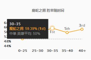 LOL英雄联盟龙王蛇女版本胜率前三_S8龙王蛇女玩法出装推荐