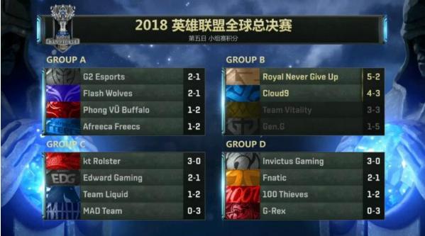 2018英雄联盟S8全球总决赛:RNG小组第一晋级 S7冠军止步16强