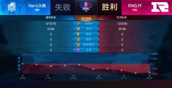 2018王者荣耀RNG.M 9分46秒结束比赛 创KPL秋季赛比赛时长最短记录