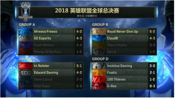 英雄联盟S8全球总决赛:EDG复仇强敌晋级八强 KT拿下C组头名