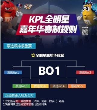 王者荣耀KPL全明星突围夜升级全明星嘉年华 5V5团战等你来投票