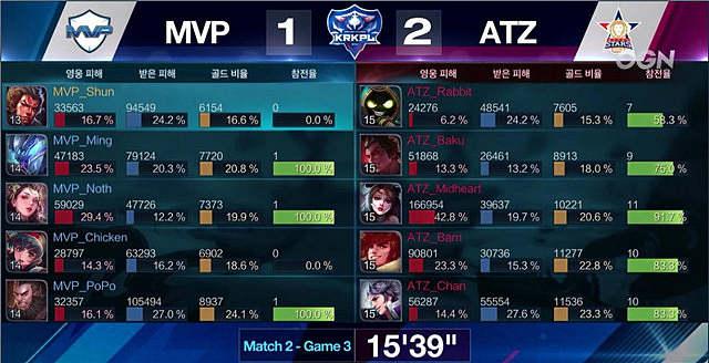 KRKPL王者荣耀韩国职业联赛:ATZ对阵MVP ATZ苦战三局终由貂蝉决定胜局