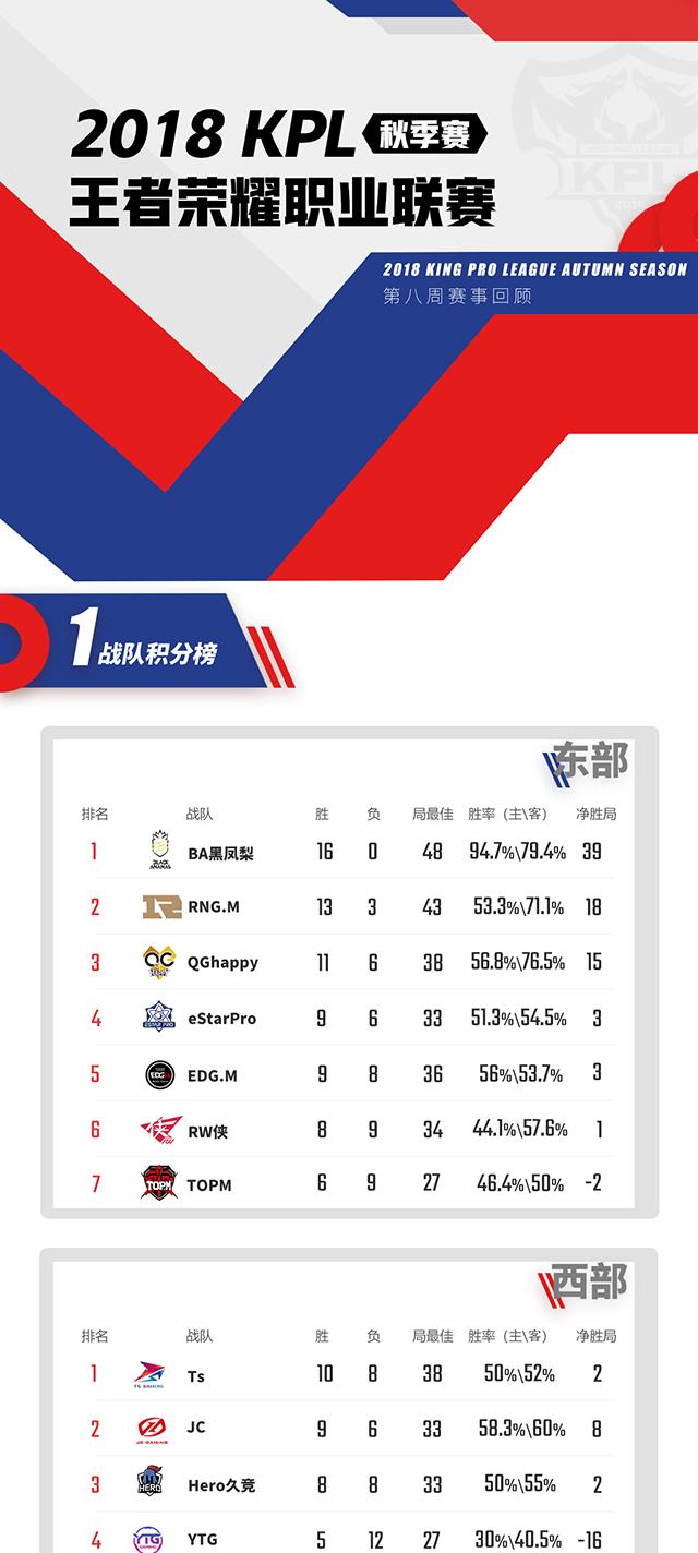 王者荣耀KPL秋季赛第八周赛事回顾:BA黑凤梨十六连胜刷新记录