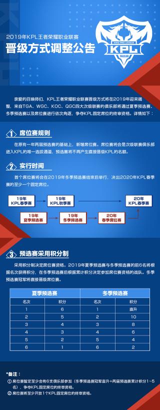 2019年KPL王者荣耀职业联赛赛制更改通告:席位赛诞生