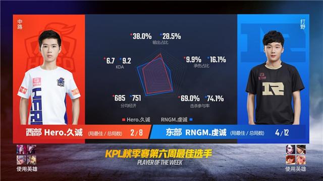 王者荣耀KPL秋季赛最佳选手出炉:东部RNGM.虔诚西部Hero.久诚